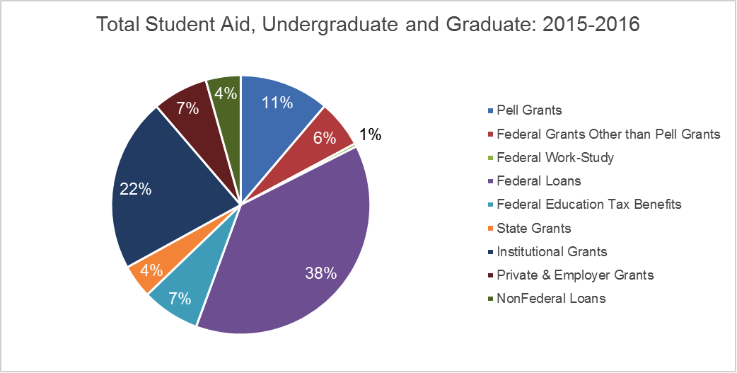 Work-Study Jobs | Federal Student Aid